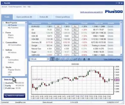 Forex levier 500